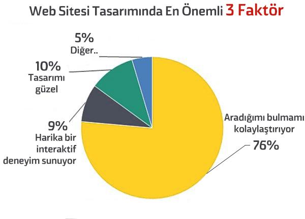 web-sitesi-faktorler